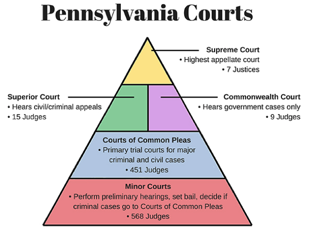 Diagram showing hierarchy of Pennsylvania Courts